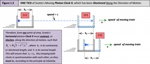 Figure 1.3 Clock H, which is moving relative to US at the speed v, must contract in length (i.e. must contract along the direction of relative motion), as observed from OUR point of view, so that it remains in its original sync with Clock V !