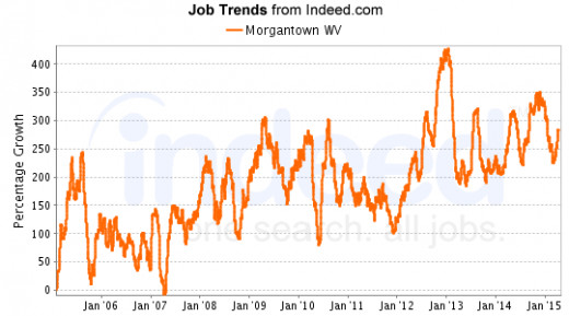 Large surge in jobs began in January 2012.