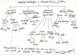 You'll first have to build a family tree in order to find your witch ancestors.