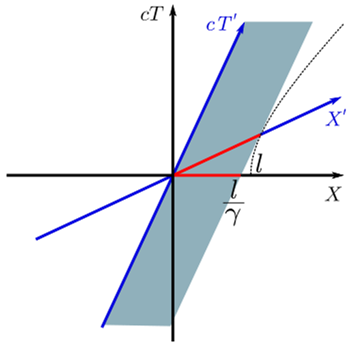 """A """"spacetime"""" diagram showing a moving rod of normal length l (diagonal red line) that is measured to be shorter than l (horizontal red line) by a stationary observer. Yes, this is beyond the scope of our analysis, but it's interesting, nonetheless!"""