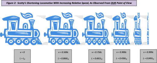 Figure 2: As Scotty's locomotive increases in speed relative to us, we will observe its length to be shorter and shorter! And if the locomotive could travel at light speed, then its length (in the direction of motion) would be zero!