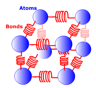 As atoms move in a system they presses against bonds between other atoms, which have spring potential energy.