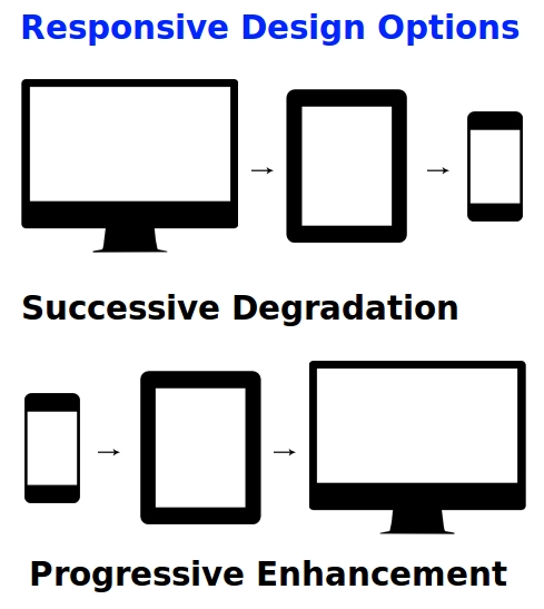 Design options for varying screen sizes - Design for PC first and degrade to mobile screens or Design for Mobile first and progress to larger screens. Both use responsive methods.