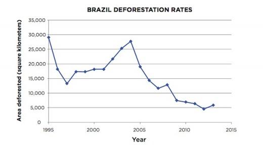 graph of deforestation in Brazil.