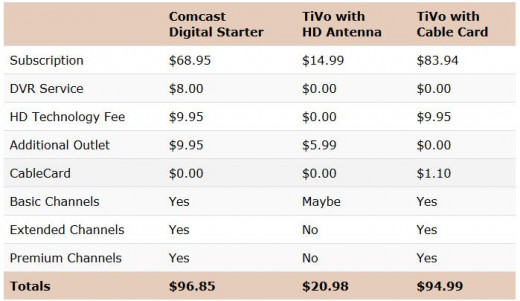 The costs of a TiVo Roamio with and without cable compared to cable alone.