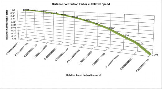 """Graph 2: The DCF decreases at a faster and faster rate as the relative speed v increases, so as to """"counteract"""", or """"offset"""" the disparity shown in Graph 1, thus keeping Clock H and Clock V in sync for any and all relative speeds"""