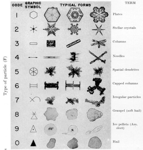 Classification of snow crystals in 1951 by the International Association of Cryospheric Sciences.  Image Credit: Vincent J. Schaefer