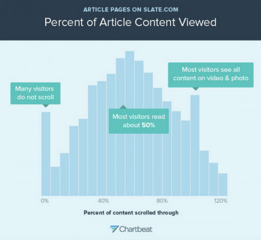 Percent of Article content viewed