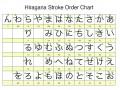 Fundamentals of the Japanese Written Language