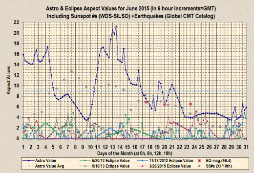 Astro and eclipse aspect values plus earthquakes (6.4 magnitude or higher) and sunspot #s for June 2015.
