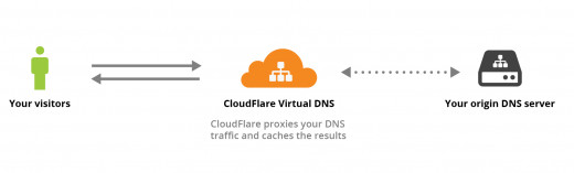 A simple graph showing you how CloudFlare filters your traffic by putting itself in front of your DNS settings.