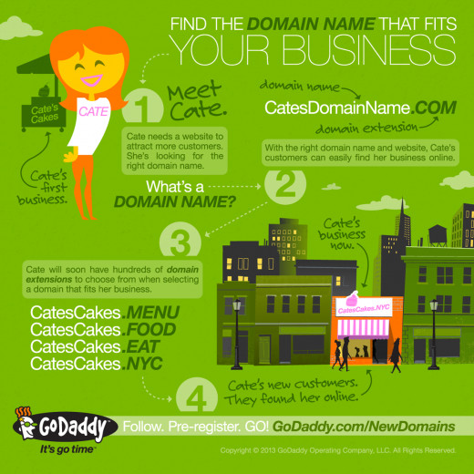An infographic from GoDaddy