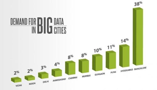 Demand of 'Big Data' In Various Indian Cities