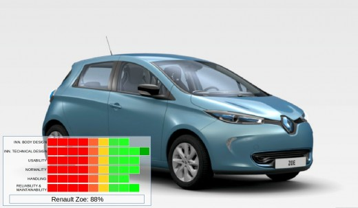 The Renault Zoe from France.