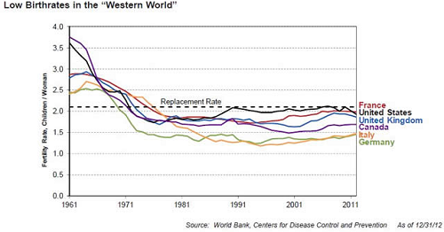 Current fertility rates (up to 2011).