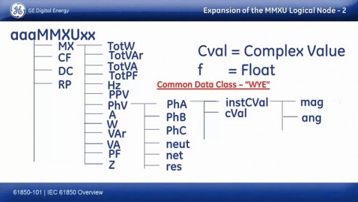 Eg :                                                MMXU1.MX.PhV.PhA.InstCval.mag                       represents Logical Node + Functional Constraint + Phase Voltage+ Phase A + Instantaneous value + Magnitude