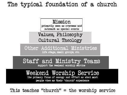 The Traditional (Attractional) Church Model
