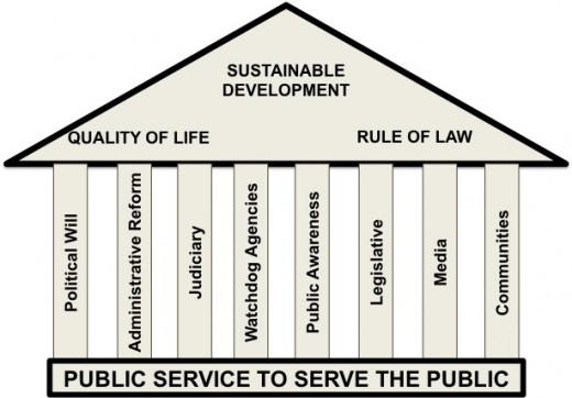 The pillars of integrity.