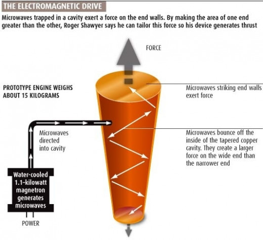 A diagram showing how the EM Drive (theoretically) functions. No, it has nothing to do with icecream