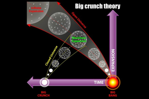Pictorial of the Big Crunch