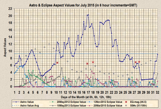 Astro-aspect and Eclipse-aspect values with earthquakes of at least 6.5 magnitude and sunspot numbers.