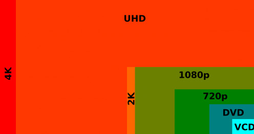 4k Resolution - note the physical screen size will remain the same but the number of pixels will increase to that shown above.