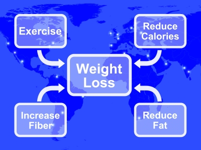 Another Weight Loss Diagram