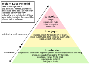 Weight Loss Pyramid