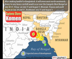The Cyclonic Komen in India and Bangladesh
