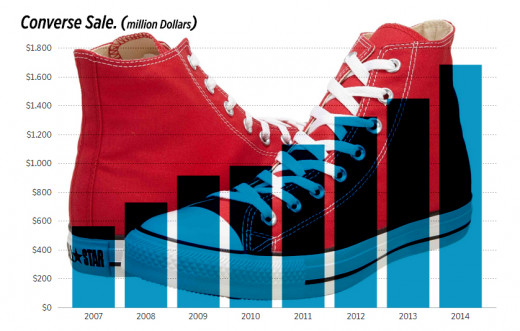 Converse sale in millions of dollars. Still going strong. Source Nike.