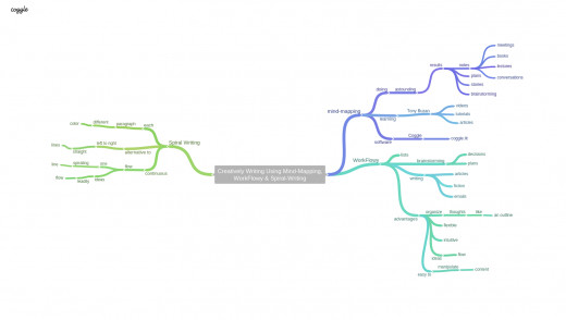 A Coggle mind map
