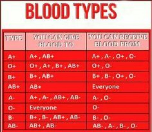All we need to know about Blood group compatibility