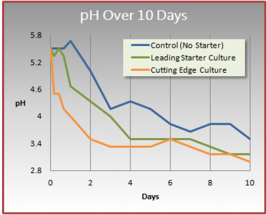 As we ferment the pH levels drop and the bio-availability of the nutrients, prebiotics, probiotics and enzymes go up. I love using starters fermentation starters like Rejuvelac to shorten the fermentation time.