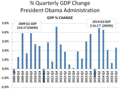 UPDATED CHART 1 - Q1 2009 - Q2 2015 CHANGE IN GDP (ANNUALIZED)