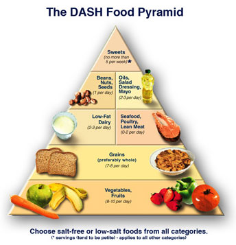 The DASH Diet Weight Loss Solution turbo helps weight reduction with an influential arrangement in view of beforehand ignored DASH research.