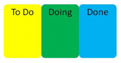 Origins and development of the Kanban solution