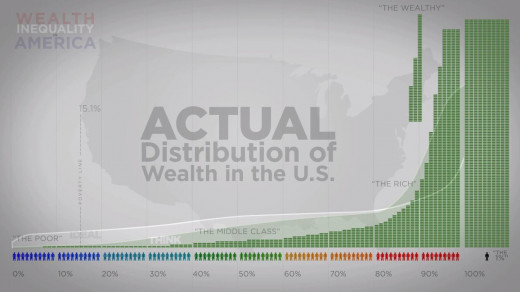 1% of the U.S. population owns 40% of the nation's wealth