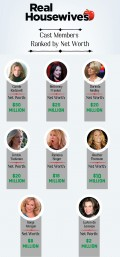 Real Housewives of New York: Who Has the Most Money?