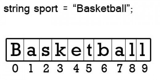 Basketball, stored as a string with a zero-based index, is a collection of the individual characters.