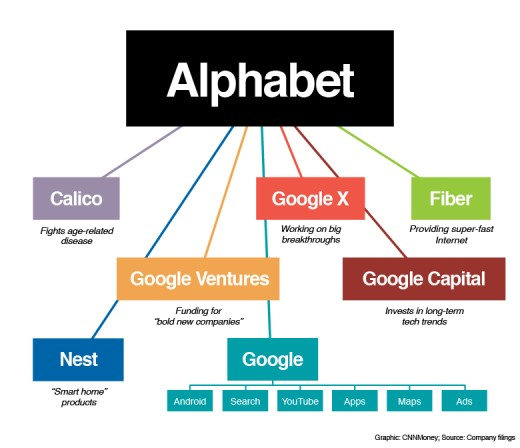 Graphical Representation of Alphabet: Google's Parent Company