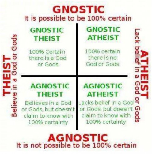 The four possibilities of atheism and agnosticism.