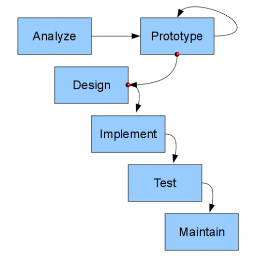 prototyping methodology Definition: the prototyping model is a systems development methodology (sdm) within which a paradigm output (or an early approximation of a final system or product) is constructed, tested, and then reworked it is done till an appropriate paradigm is achieved to help develop the entire system or product this model.