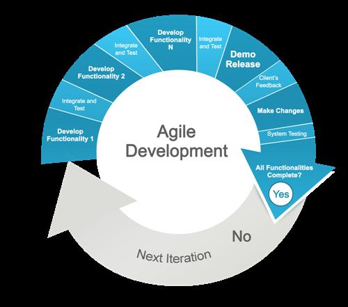 Agile Model