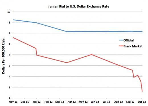 Iran's plummeting Currency