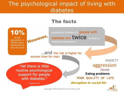 The psychological impact of diabetes