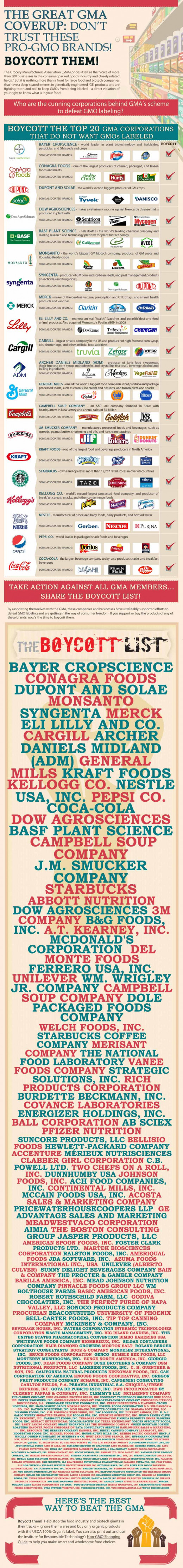 These are the companies that do not want GMO labeling. Hmm, wonder why?
