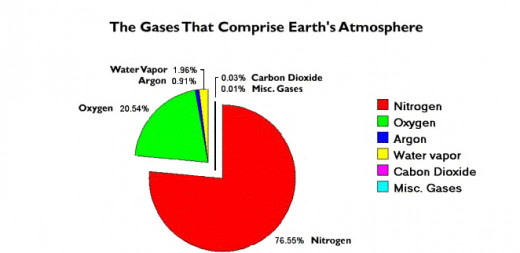 At 368 parts per million CO2 is a minor constituent of earth's atmosphere-- less than 4/100ths of 1% of all gases present. Compared to former geologic times, earth's current atmosphere is CO2- impoverished.