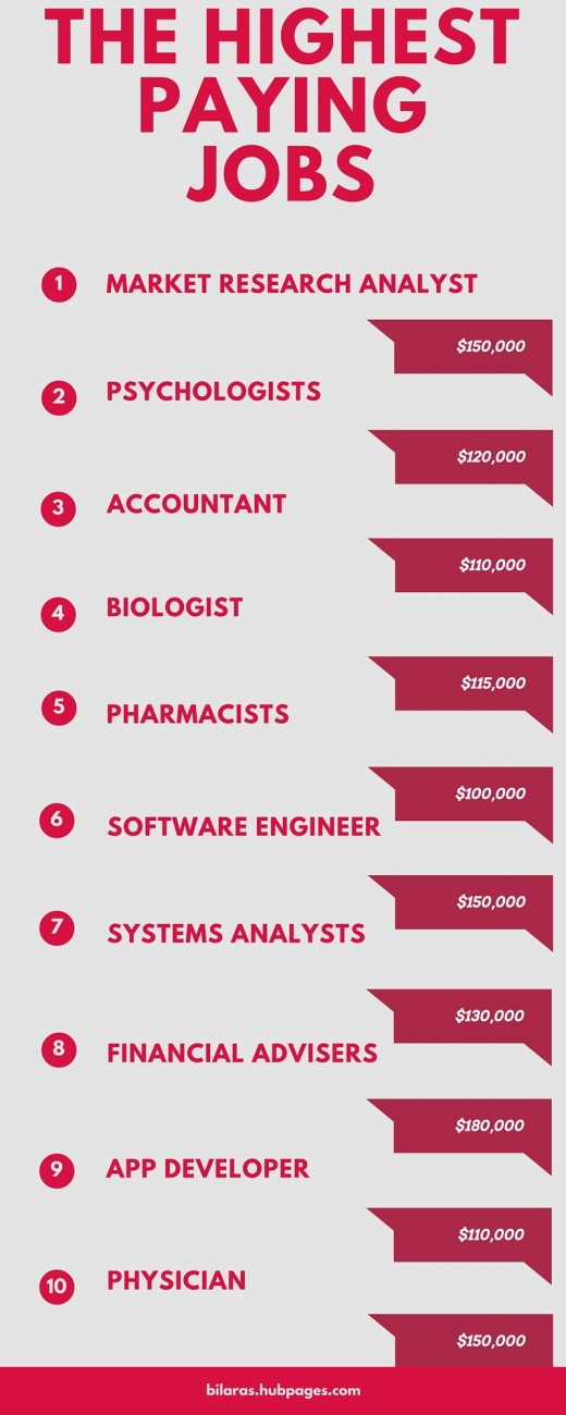 Highest Paying Jobs Infographic