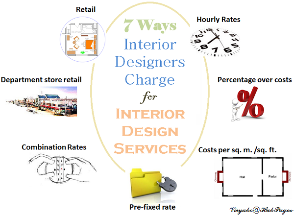 7 Ways Interior Designers Charge For Services