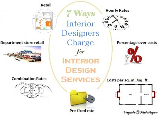 7 ways interior designers charge for services dengarden for How to find interior design clients